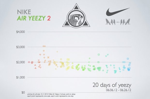 nike-air-yeezy-2-price-infographic