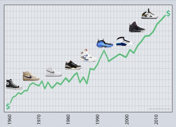 Rising Sneaker Prices Cause for Concern or Inevitable Occurrence