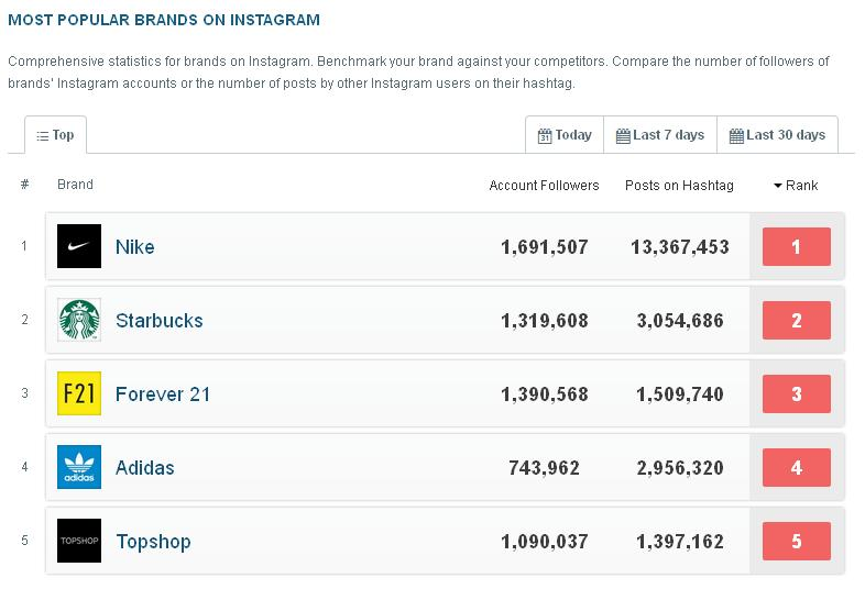 nike-ranks-1-most-popular-brand-on-instagram-1