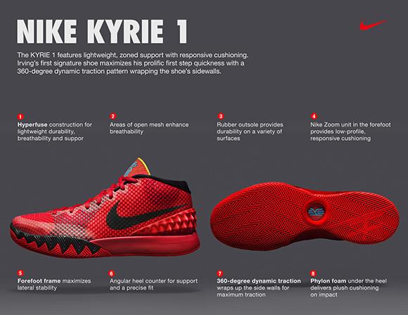 Nike Kyrie 1 Technology