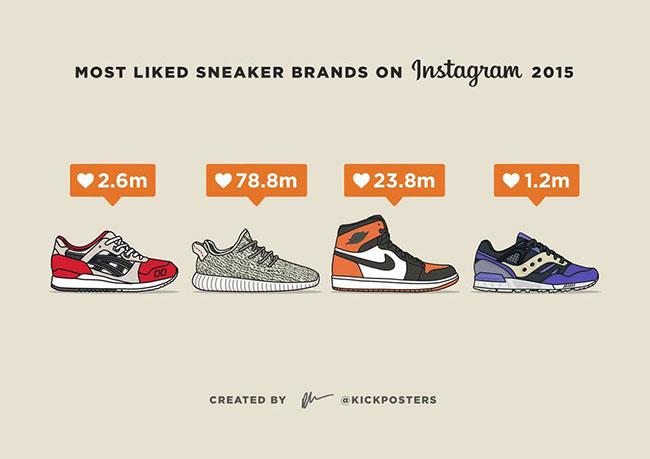 Most Liked Sneaker Brands Instagram 2015