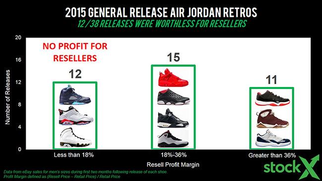 State of Air Jordan Reselling Analysis