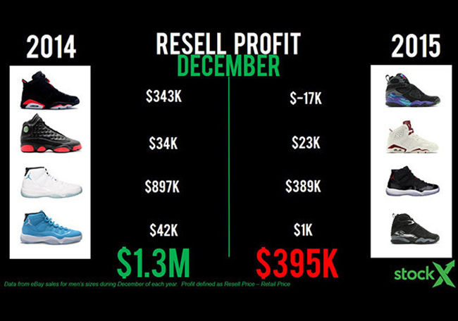 Air Jordan Resell Prices Are Dropping