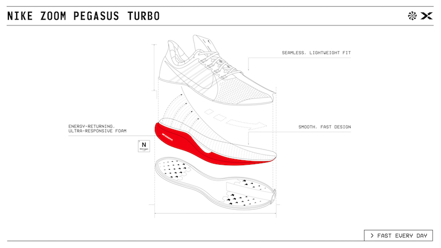 Nike Zoom Pegasus Turbo Technology